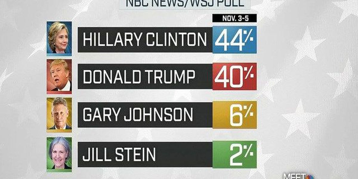 Final NBC/WSJ poll on the election released