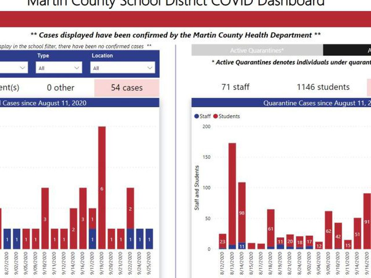 Martin County School District launches new coronavirus dashboard